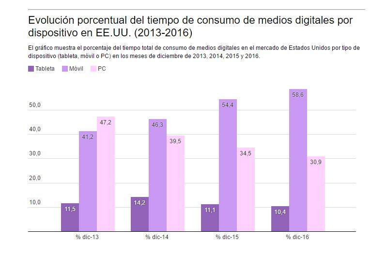 Los móviles acaparan un porcentaje cada vez mayor del consumo de medios digitales en EE.UU.